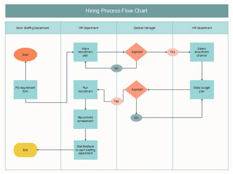 Hiring Process Flowchart Free Flowchart Elements Vector Rpg Maker Circular Flow Chart Explanation Basic Symbols Export Procedure In Malaysia Deployment Def Example Sinhala Data Source