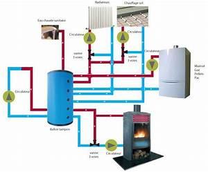 Chauffage A Eau : chauffage central ~ Edinachiropracticcenter.com Idées de Décoration