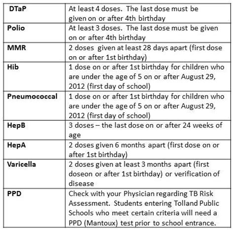 preschool immunization requirements health and immunization requirements kindergarten birch 154