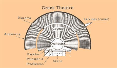 legacy  theatre