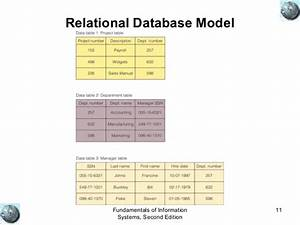 Data Base Fundamentals