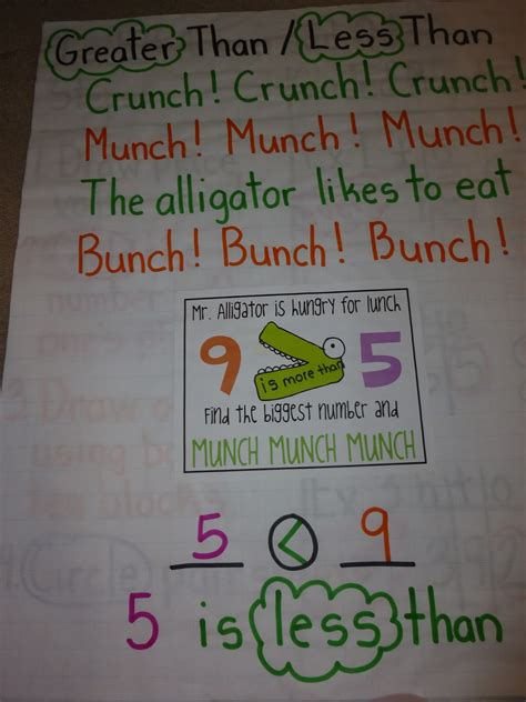 love  teach math nbt comparing numbers anchor charts