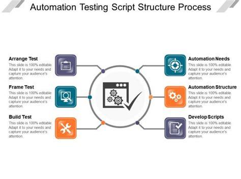 automation testing script structure process