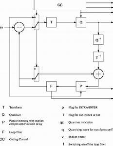 H 261 Encoder Block Diagram