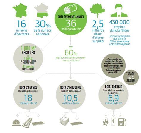 chambre d agriculture de la sarthe forêt en infographies chambres d 39 agriculture