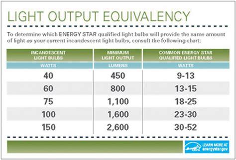 lumen to incandescent watt equivalent chart