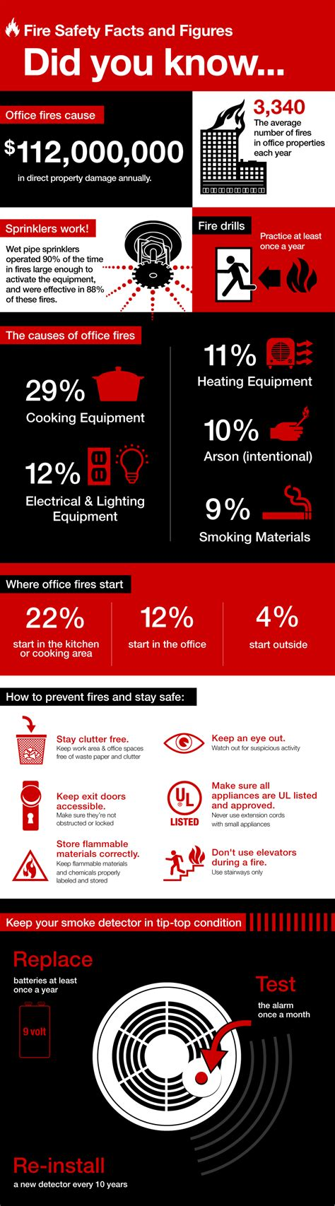 Infographic: Office Fire Safety Tips: How to Prevent