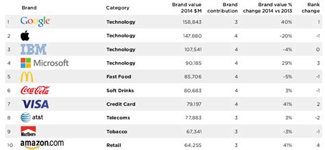 Study Google Takes The Lead As World's Most Valuable