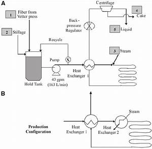 Process Flow Diagram   A  Process Configuration With Heat