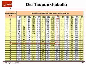 Luftfeuchtigkeit In Wohnräumen Tabelle : selbststudium teil 1 3 redstone basisseminar 04 09 09 ~ Lizthompson.info Haus und Dekorationen