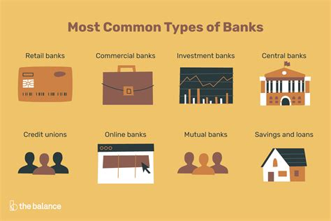 What Are The Different Types Of Banks?