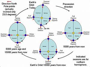Everything You Need To Know About Earth U0026 39 S Orbit And Climate Change