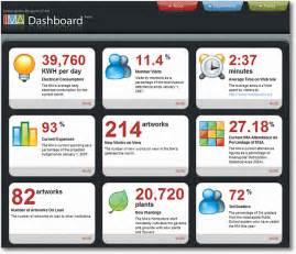 Hr Scorecard Template Excel Strategic Tactical Dashboards Best Practices Exles
