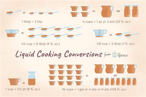 convert 4 cups to fluid ounces liquid measurement conversion chart for cooking