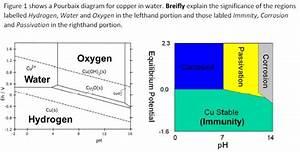 Figure 1 Shows A Pourbaix Diagram For Copper In Wa