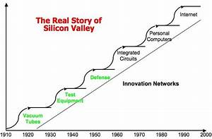 Steve Blank The Secret History of Silicon Valley Part V ...