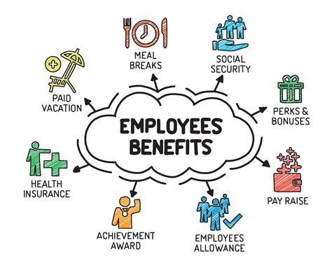 The Employment Company by Benefits Your Employees Will Lorman