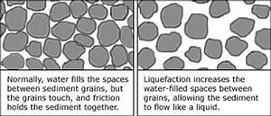 Liquefaction, New Madrid Seismic Fault region sandy soil