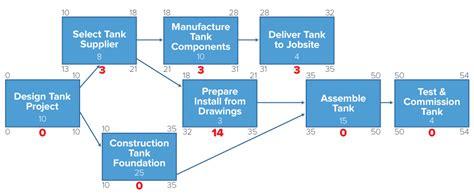 project management techniques pert cpm  grantt chart