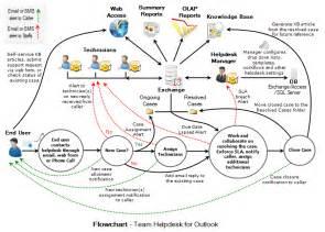 Service Desk Software Freeware by Shareware4u Category Business Helpdesk Amp Remote Pc