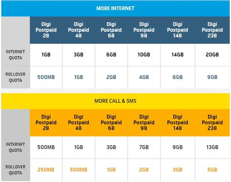 best phone plans for two lines best mobile plan in malaysia 2016 how do i choose astro