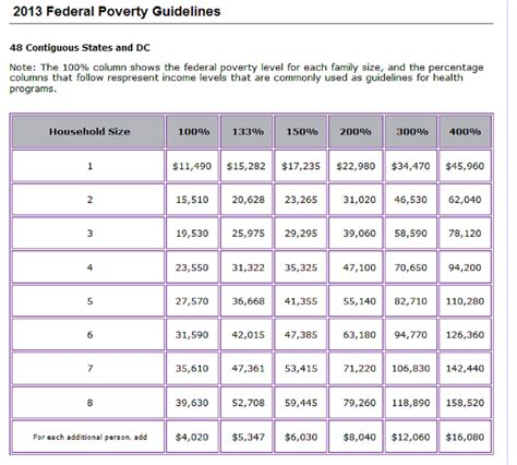 federal poverty line table federal poverty level chart how the affordable care act