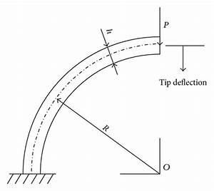 Geometry And Loading Of A Circular Cantilever Arch