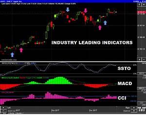 Stocks Charting Software