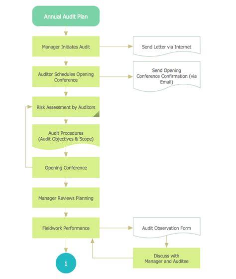 drawing flowcharts audit flowcharts solution conceptdraw com