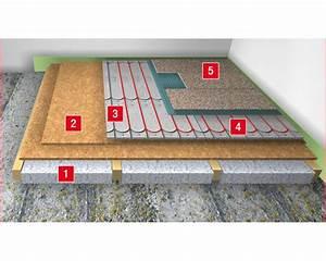 Fußbodenheizung Estrich Aufbau : hafnertec fussbodenheizung ~ Michelbontemps.com Haus und Dekorationen