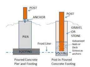 building plans homes free porch foundations porch repairs porch footing