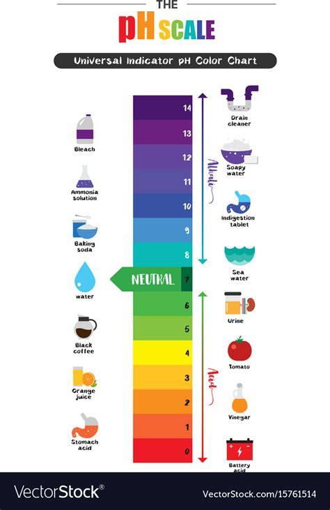 Phenol Red Ph Color Chart