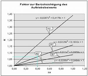 Auftriebsbeiwert Berechnen : rc network modellbau magazin ~ Themetempest.com Abrechnung