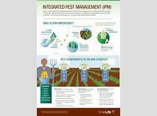 Brochures and Fact Sheets CropLife Asia