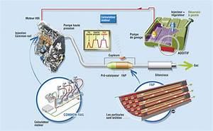 Additif Fap 308 : filtre particules ou fap fonctionnement et entretien pour viter l 39 encrassement ~ Medecine-chirurgie-esthetiques.com Avis de Voitures