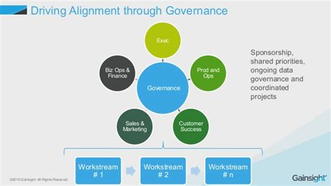 Cross Functional Alignment Around The Customer Processes