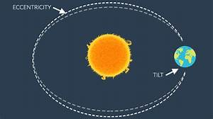 What Are The 3 Milankovitch Cycles