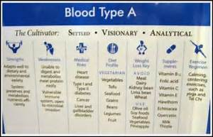 Food Pyramid Are Outdated Blood Type Diet