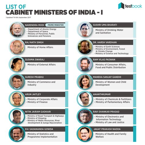 List Of Current Cabinet Ministers by List Of Cabinet Ministers Of India India Cabinet