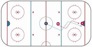 Ice Hockey Offside Diagram