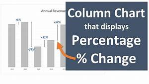 Column Chart That Displays Percentage Change In Excel