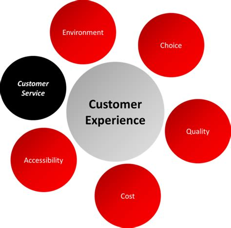 callcenter weekly customer service vs customer experience
