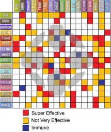 Pokemon Type Chart Black