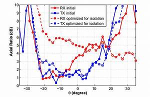 Measured Axial Ratio Of The Rx And Tx Patterns Of The