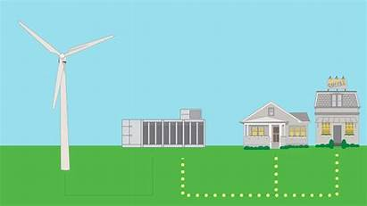 Energy Batteries Renewable Loop Supply Grid 1107