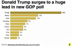 Donald Trump has his biggest poll lead yet (but he's still ...