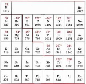 6.7: Electron Affinities - Chemistry LibreTexts