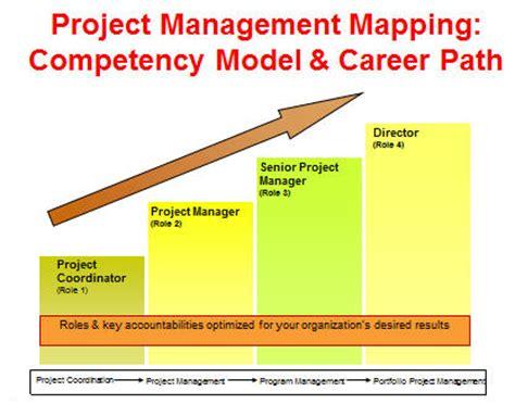 project practice management inc