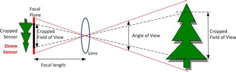 transitioning  point  shoot  dslr understanding