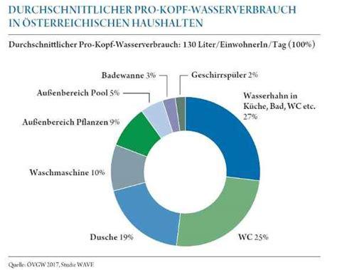 wasserverbrauch deutschland 2016 wasser in zahlen bmnt gv at
